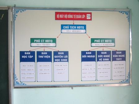 Chuyên đề 2 (VNEN) Các công cụ để tổ chức Hội đồng tự quản HS